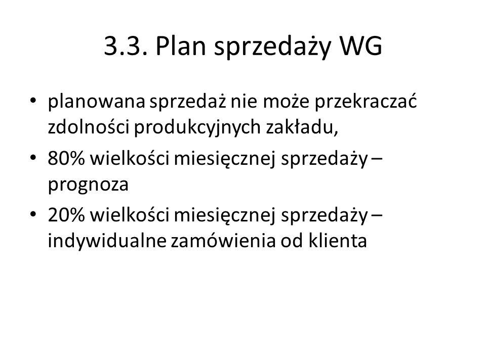 3.3. Plan sprzedaży WG planowana sprzedaż nie może przekraczać zdolności produkcyjnych zakładu, 80% wielkości miesięcznej sprzedaży – prognoza 20% wie