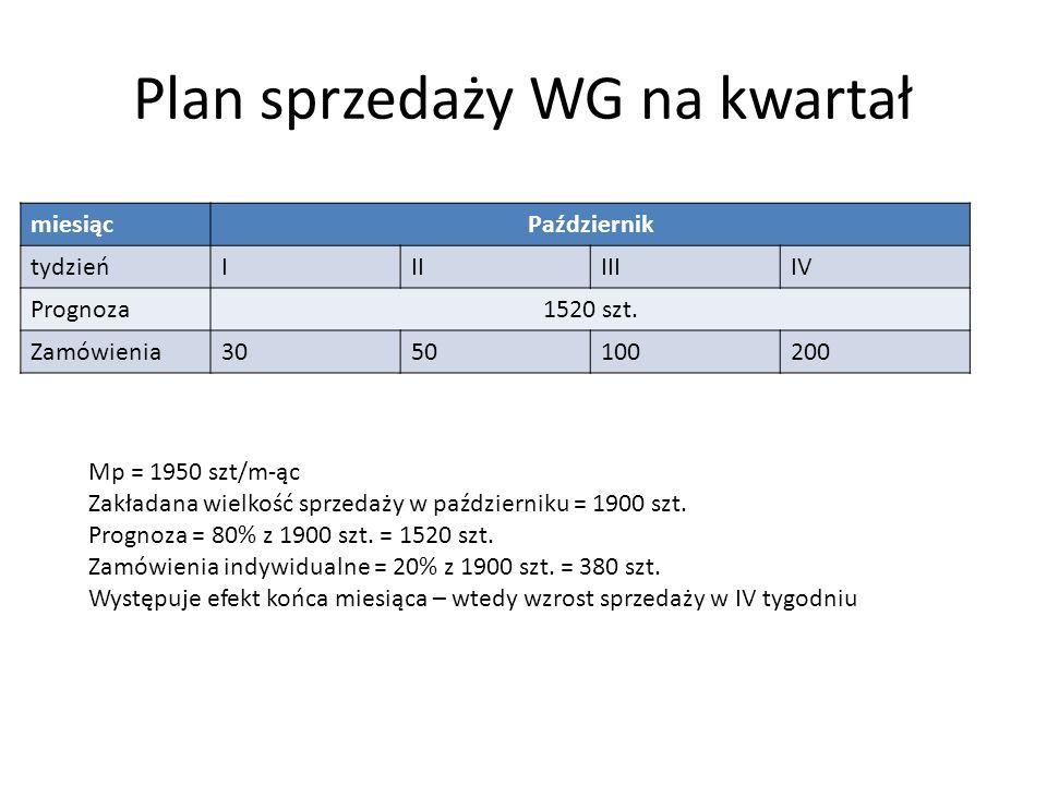 Plan sprzedaży WG na kwartał miesiącPaździernik tydzieńIIIIIIIV Prognoza1520 szt.