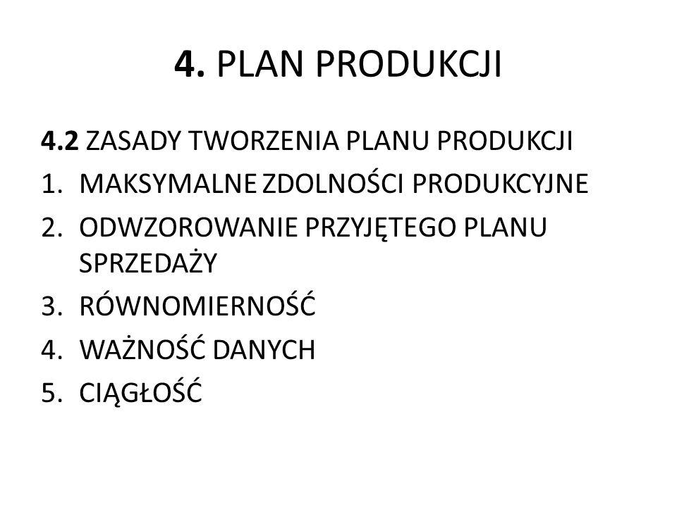 4. PLAN PRODUKCJI 4.2 ZASADY TWORZENIA PLANU PRODUKCJI 1.MAKSYMALNE ZDOLNOŚCI PRODUKCYJNE 2.ODWZOROWANIE PRZYJĘTEGO PLANU SPRZEDAŻY 3.RÓWNOMIERNOŚĆ 4.