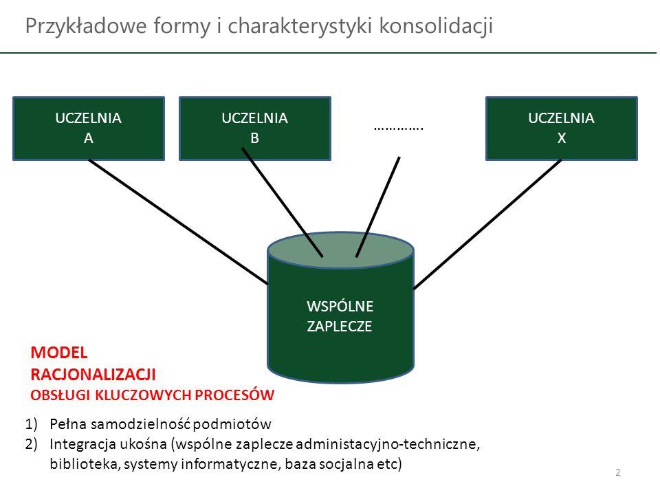 2 Przykładowe formy i charakterystyki konsolidacji UCZELNIA A UCZELNIA B UCZELNIA X ………….