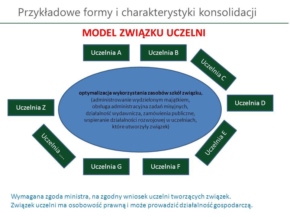 Przykładowe formy i charakterystyki konsolidacji MODEL ZWIĄZKU UCZELNI Uczelnia Z Uczelnia AUczelnia B Uczelnia ….