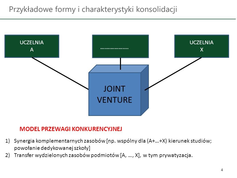 4 Przykładowe formy i charakterystyki konsolidacji UCZELNIA A UCZELNIA X MODEL PRZEWAGI KONKURENCYJNEJ 1)Synergia komplementarnych zasobów [np.