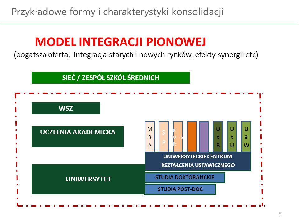 8 Przykładowe formy i charakterystyki konsolidacji WSZ SIEĆ / ZESPÓŁ SZKÓŁ ŚREDNICH UCZELNIA AKADEMICKA UNIWERSYTET UNIWERSYTECKIE CENTRUM KSZTAŁCENIA USTAWICZNEGO STUDIA DOKTORANCKIE STUDIA POST-DOC MODEL INTEGRACJI PIONOWEJ (bogatsza oferta, integracja starych i nowych rynków, efekty synergii etc)