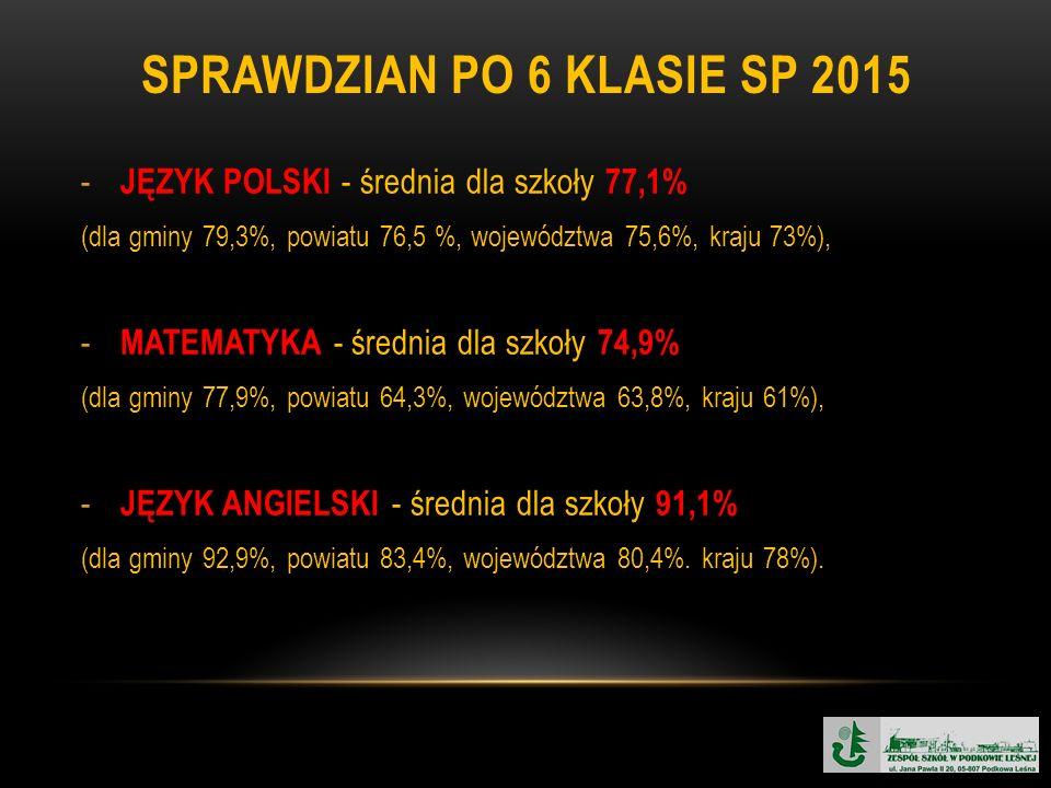 SPRAWDZIAN PO 6 KLASIE SP 2015 - JĘZYK POLSKI - średnia dla szkoły 77,1% (dla gminy 79,3%, powiatu 76,5 %, województwa 75,6%, kraju 73%), - MATEMATYKA