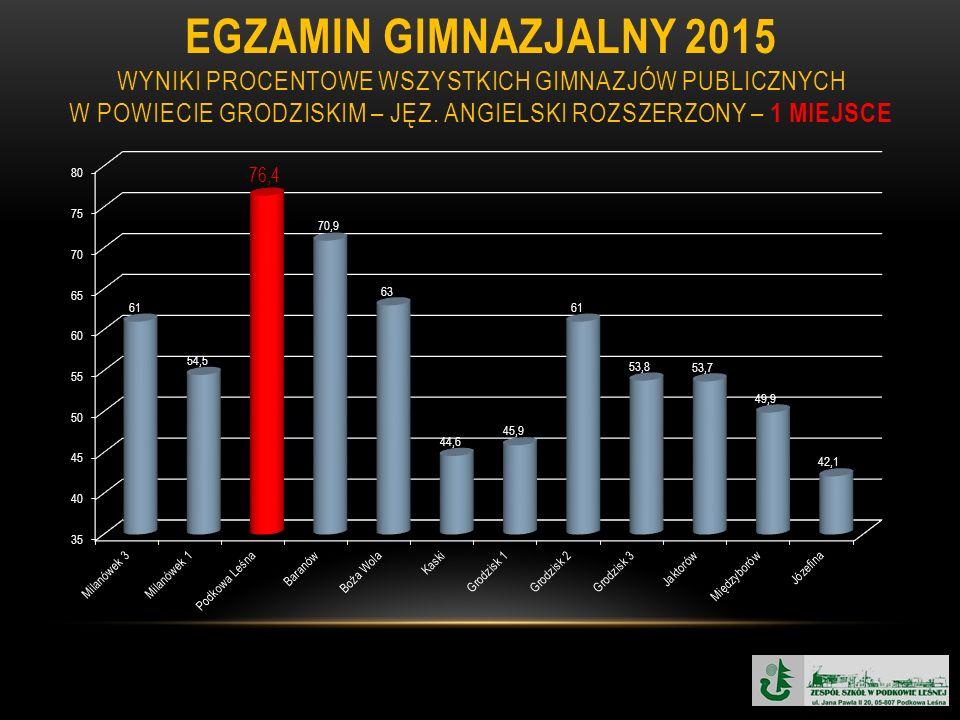EGZAMIN GIMNAZJALNY 2015 WYNIKI PROCENTOWE WSZYSTKICH GIMNAZJÓW PUBLICZNYCH W POWIECIE GRODZISKIM – JĘZ. ANGIELSKI ROZSZERZONY – 1 MIEJSCE