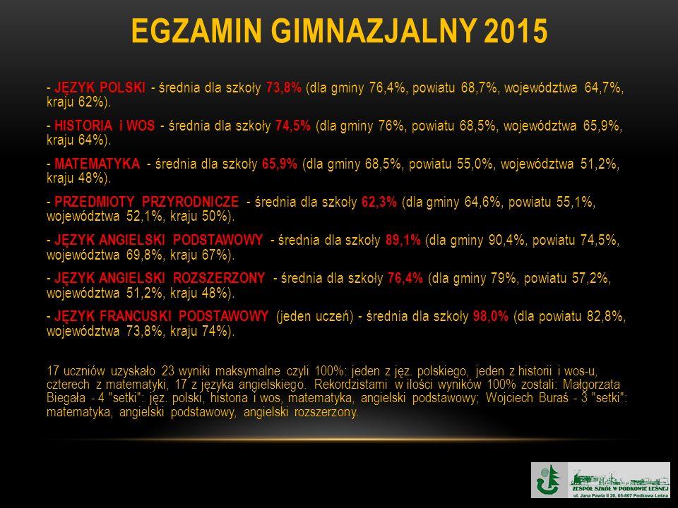 EGZAMIN GIMNAZJALNY 2015 - JĘZYK POLSKI - średnia dla szkoły 73,8% (dla gminy 76,4%, powiatu 68,7%, województwa 64,7%, kraju 62%). - HISTORIA i WOS -