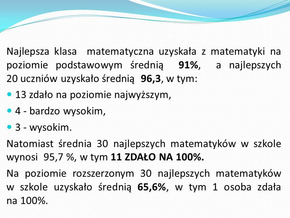 Najlepsza klasa matematyczna uzyskała z matematyki na poziomie podstawowym średnią 91%, a najlepszych 20 uczniów uzyskało średnią 96,3, w tym: 13 zdało na poziomie najwyższym, 4 - bardzo wysokim, 3 - wysokim.