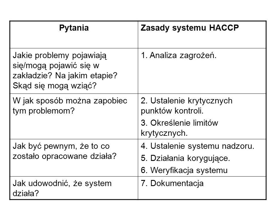 PytaniaZasady systemu HACCP Jakie problemy pojawiają się/mogą pojawić się w zakładzie? Na jakim etapie? Skąd się mogą wziąć? 1. Analiza zagrożeń. W ja