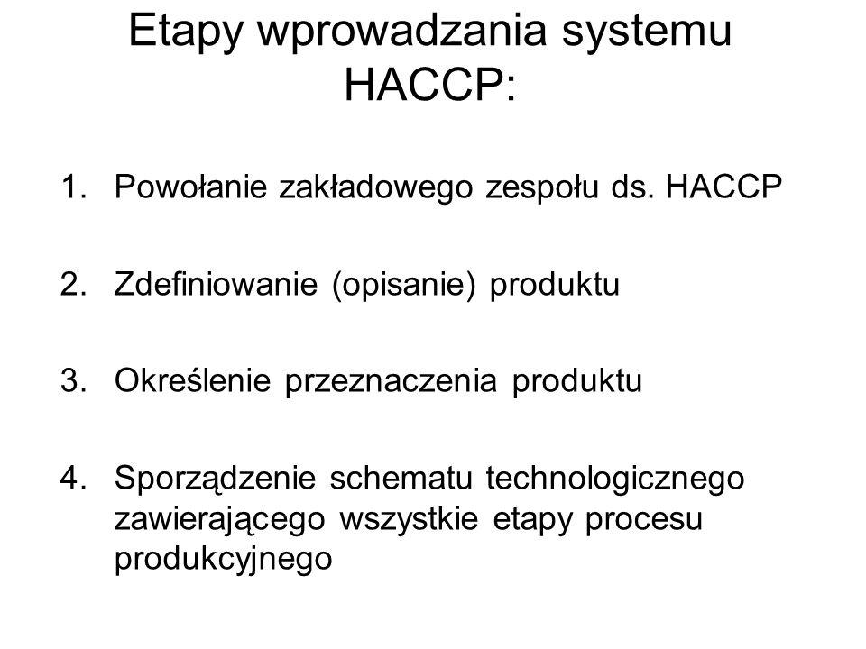 1.Powołanie zakładowego zespołu ds. HACCP 2.Zdefiniowanie (opisanie) produktu 3.Określenie przeznaczenia produktu 4.Sporządzenie schematu technologicz