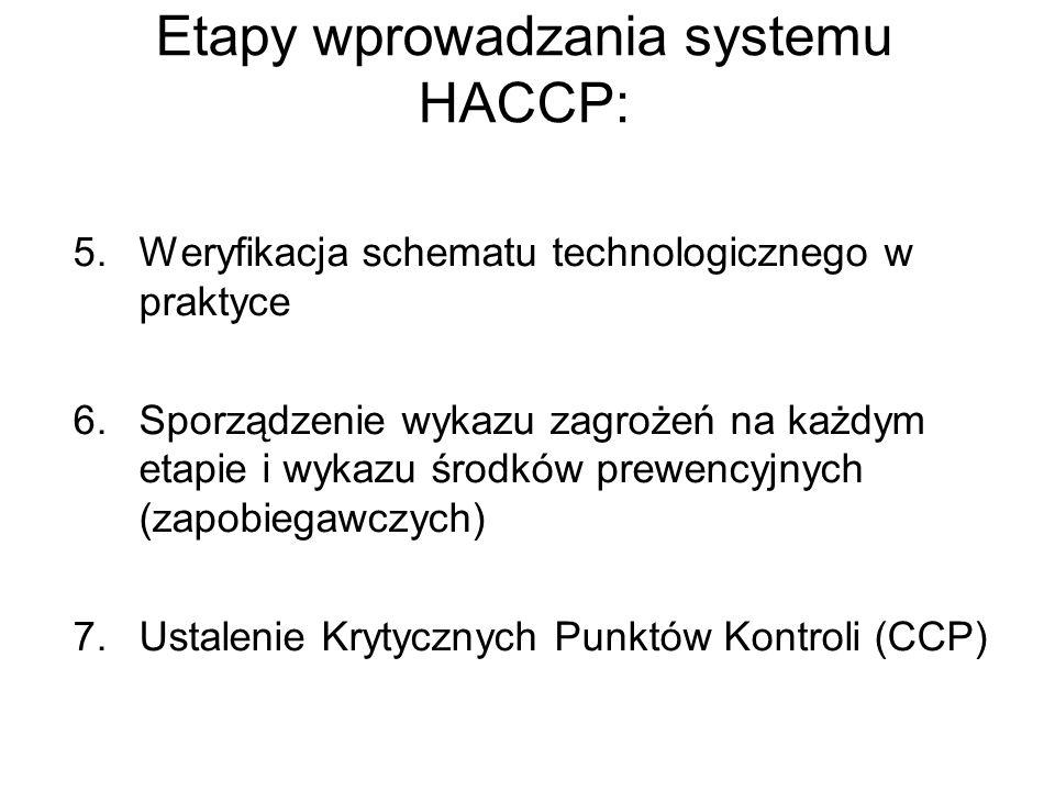 5.Weryfikacja schematu technologicznego w praktyce 6.Sporządzenie wykazu zagrożeń na każdym etapie i wykazu środków prewencyjnych (zapobiegawczych) 7.
