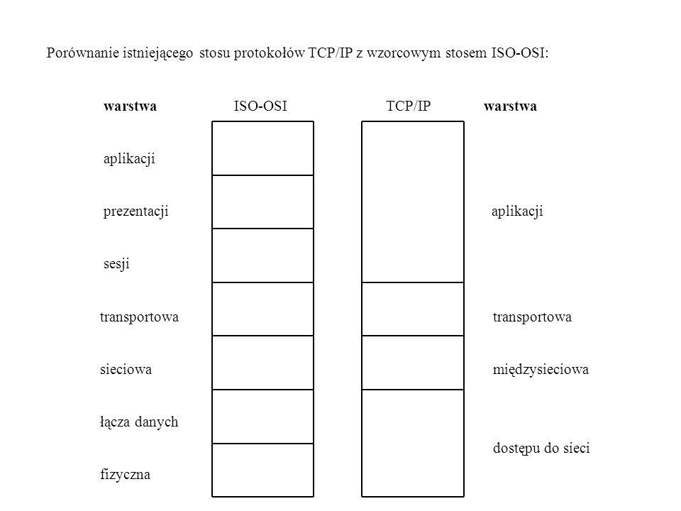 Porównanie istniejącego stosu protokołów TCP/IP z wzorcowym stosem ISO-OSI: warstwa ISO-OSI TCP/IP warstwa aplikacji prezentacji aplikacji sesji transportowa transportowa sieciowa międzysieciowa łącza danych dostępu do sieci fizyczna