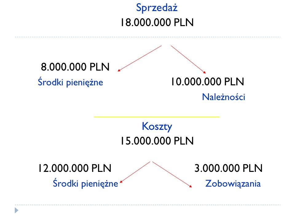 Sprzedaż 18.000.000 PLN 8.000.000 PLN Środki pieniężne 10.000.000 PLN Należności ____________________ Koszty 15.000.000 PLN 12.000.000 PLN 3.000.000 P