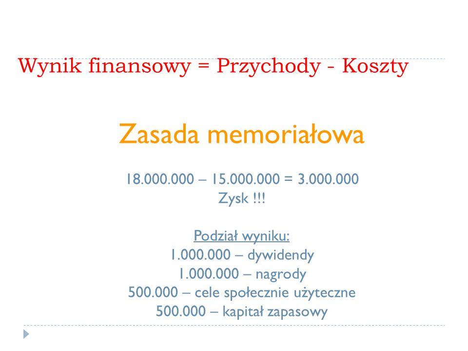 Wynik finansowy = Przychody - Koszty Zasada memoriałowa 18.000.000 – 15.000.000 = 3.000.000 Zysk !!! Podział wyniku: 1.000.000 – dywidendy 1.000.000 –