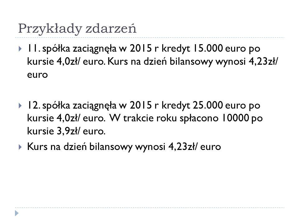 Przykłady zdarzeń  11. spółka zaciągnęła w 2015 r kredyt 15.000 euro po kursie 4,0zł/ euro. Kurs na dzień bilansowy wynosi 4,23zł/ euro  12. spółka
