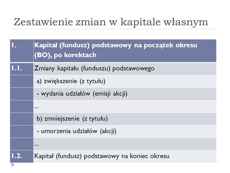 Zestawienie zmian w kapitale własnym 1. Kapitał (fundusz) podstawowy na początek okresu (BO), po korektach 1.1.Zmiany kapitału (funduszu) podstawowego