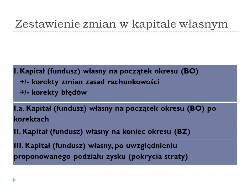Zestawienie zmian w kapitale własnym I. Kapitał (fundusz) własny na początek okresu (BO) +/- korekty zmian zasad rachunkowości +/- korekty błędów I