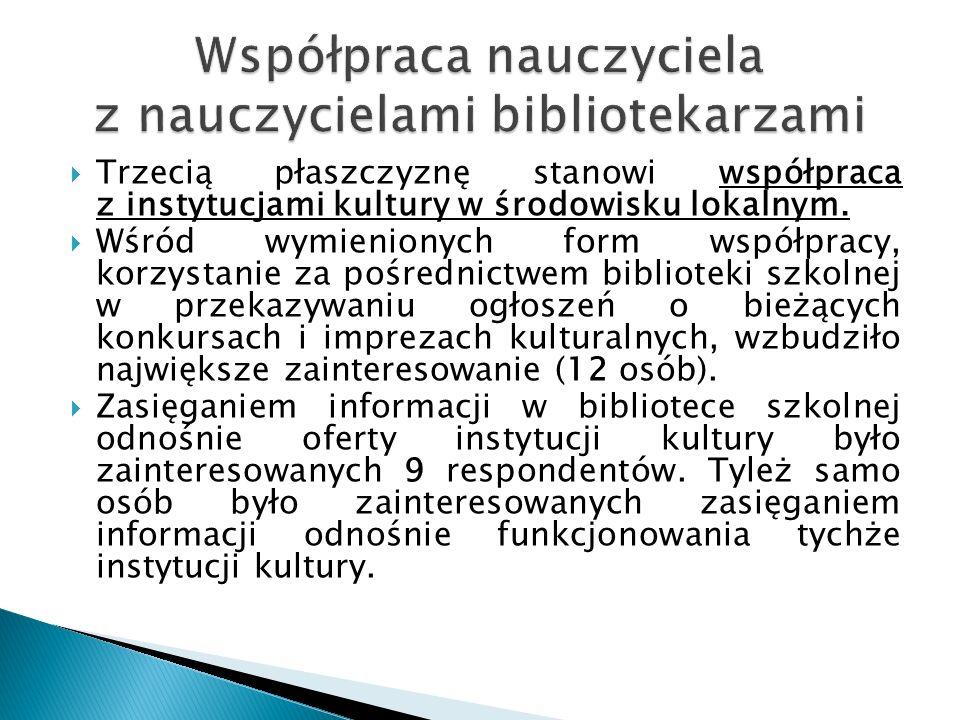  Trzecią płaszczyznę stanowi współpraca z instytucjami kultury w środowisku lokalnym.  Wśród wymienionych form współpracy, korzystanie za pośrednict