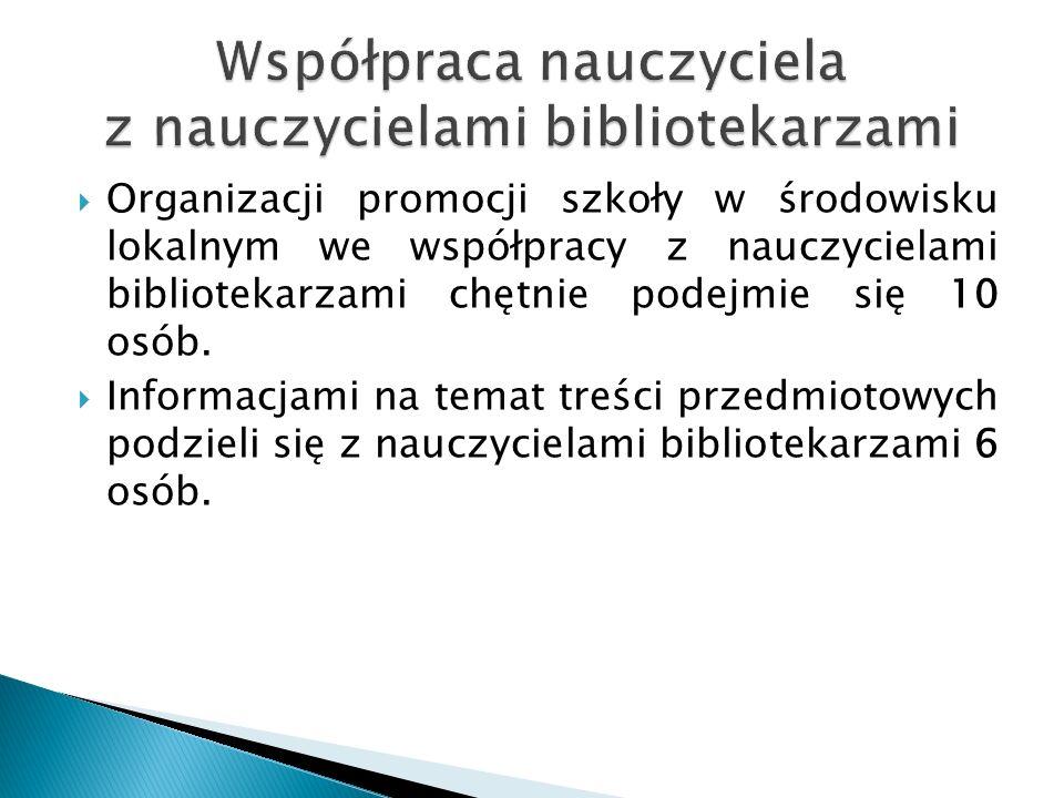  Organizacji promocji szkoły w środowisku lokalnym we współpracy z nauczycielami bibliotekarzami chętnie podejmie się 10 osób.  Informacjami na tema