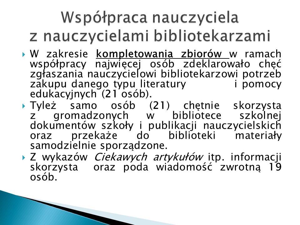  W zakresie kompletowania zbiorów w ramach współpracy najwięcej osób zdeklarowało chęć zgłaszania nauczycielowi bibliotekarzowi potrzeb zakupu danego typu literatury i pomocy edukacyjnych (21 osób).
