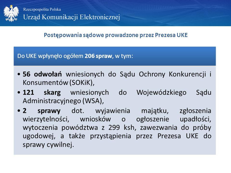 Postępowania sądowe prowadzone przez Prezesa UKE Do UKE wpłynęło ogółem 206 spraw, w tym: 56 odwołań wniesionych do Sądu Ochrony Konkurencji i Konsumentów (SOKiK), 121 skarg wniesionych do Wojewódzkiego Sądu Administracyjnego (WSA), 2 sprawy dot.