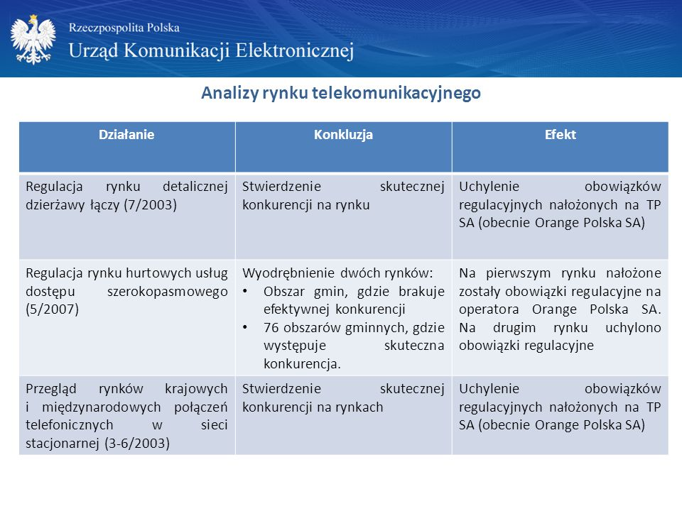 Analizy rynku telekomunikacyjnego DziałanieKonkluzjaEfekt Regulacja rynku detalicznej dzierżawy łączy (7/2003) Stwierdzenie skutecznej konkurencji na rynku Uchylenie obowiązków regulacyjnych nałożonych na TP SA (obecnie Orange Polska SA) Regulacja rynku hurtowych usług dostępu szerokopasmowego (5/2007) Wyodrębnienie dwóch rynków: Obszar gmin, gdzie brakuje efektywnej konkurencji 76 obszarów gminnych, gdzie występuje skuteczna konkurencja.