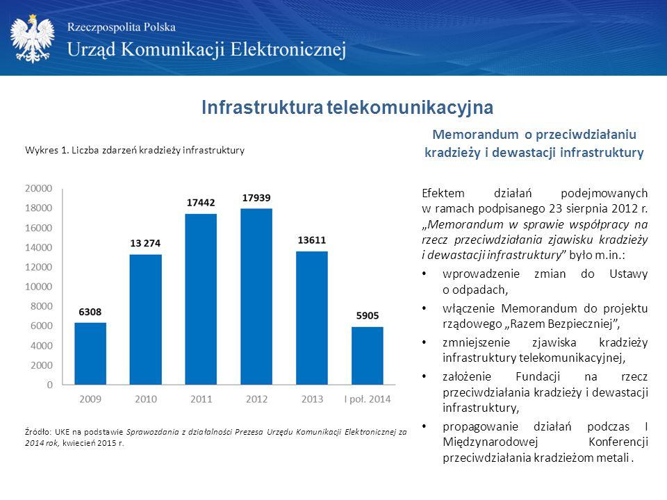 Memorandum o przeciwdziałaniu kradzieży i dewastacji infrastruktury Efektem działań podejmowanych w ramach podpisanego 23 sierpnia 2012 r.
