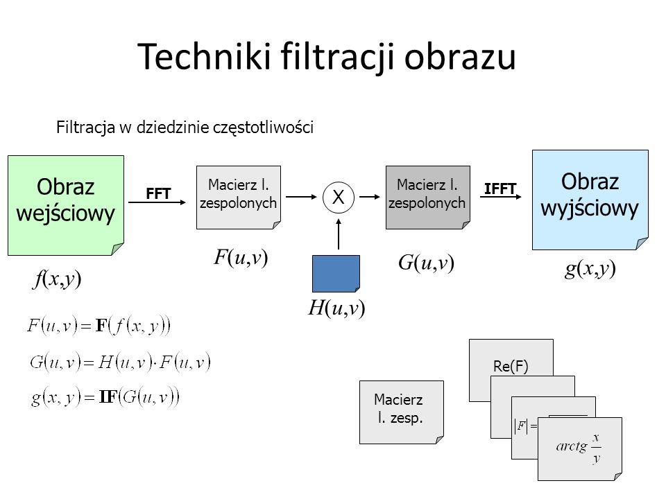 Techniki filtracji obrazu Filtracja w dziedzinie częstotliwości f(x,y)f(x,y) Obraz wejściowy FFT Macierz l. zespolonych F(u,v)F(u,v) Macierz l. zespol