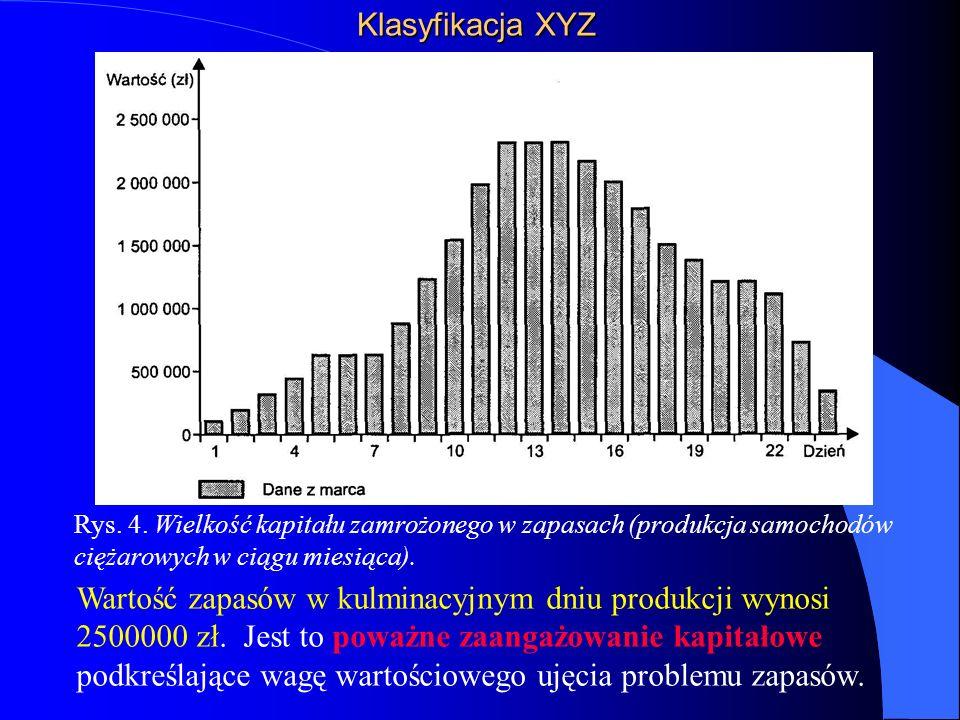 Klasyfikacja XYZ Rys.4.