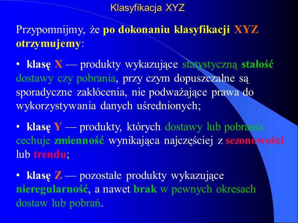 Klasyfikacja XYZ Przypomnijmy, że po dokonaniu klasyfikacji XYZ otrzymujemy: klasę X — produkty wykazujące statystyczną stałość dostawy czy pobrania, przy czym dopuszczalne są sporadyczne zakłócenia, nie podważające prawa do wykorzystywania danych uśrednionych; klasę Y — produkty, których dostawy lub pobrania cechuje zmienność wynikająca najczęściej z sezonowości lub trendu; klasę Z — pozostałe produkty wykazujące nieregularność, a nawet brak w pewnych okresach dostaw lub pobrań.