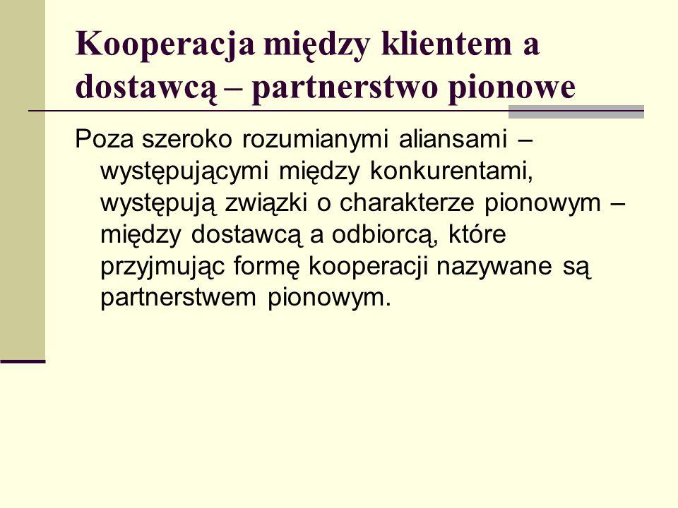 Kooperacja między klientem a dostawcą – partnerstwo pionowe Poza szeroko rozumianymi aliansami – występującymi między konkurentami, występują związki o charakterze pionowym – między dostawcą a odbiorcą, które przyjmując formę kooperacji nazywane są partnerstwem pionowym.