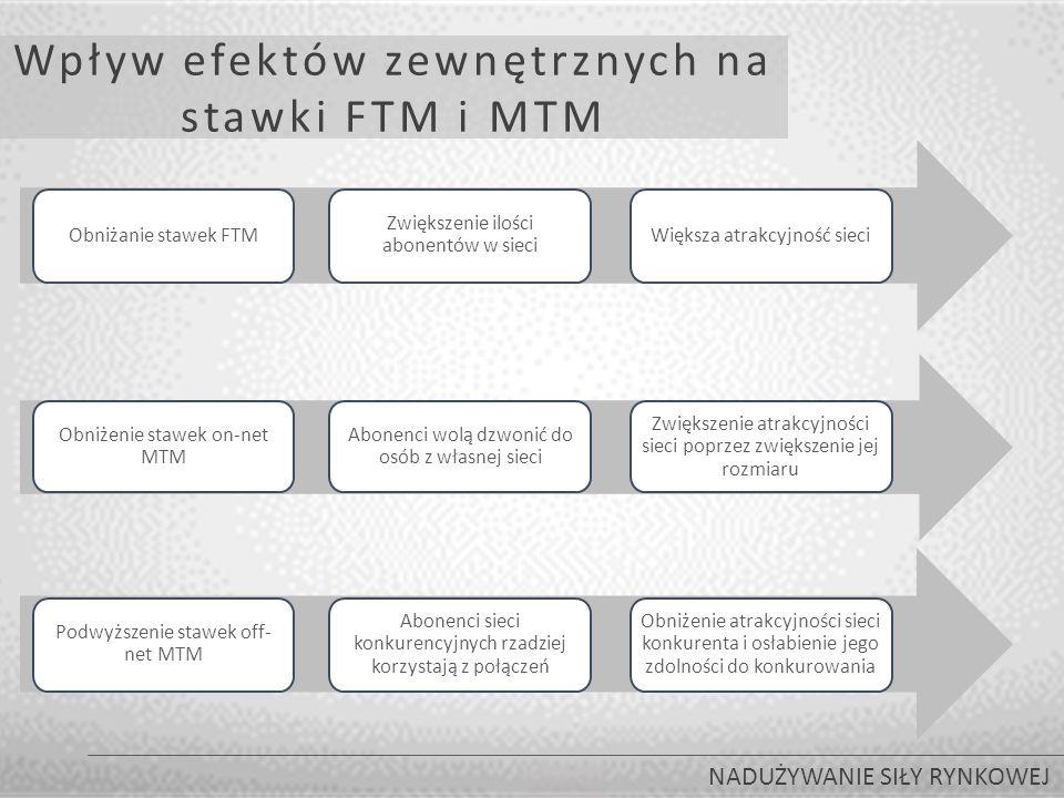 Wpływ efektów zewnętrznych na stawki FTM i MTM NADUŻYWANIE SIŁY RYNKOWEJ Obniżenie stawek on-net MTM Abonenci wolą dzwonić do osób z własnej sieci Zwiększenie atrakcyjności sieci poprzez zwiększenie jej rozmiaru Obniżanie stawek FTM Zwiększenie ilości abonentów w sieci Większa atrakcyjność sieci Podwyższenie stawek off- net MTM Abonenci sieci konkurencyjnych rzadziej korzystają z połączeń Obniżenie atrakcyjności sieci konkurenta i osłabienie jego zdolności do konkurowania