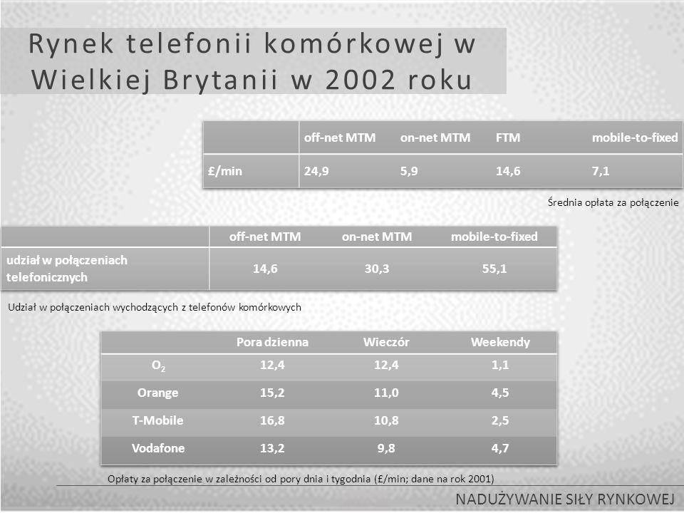 Rynek telefonii komórkowej w Wielkiej Brytanii w 2002 roku NADUŻYWANIE SIŁY RYNKOWEJ Średnia opłata za połączenie Udział w połączeniach wychodzących z telefonów komórkowych Opłaty za połączenie w zależności od pory dnia i tygodnia (£/min; dane na rok 2001)