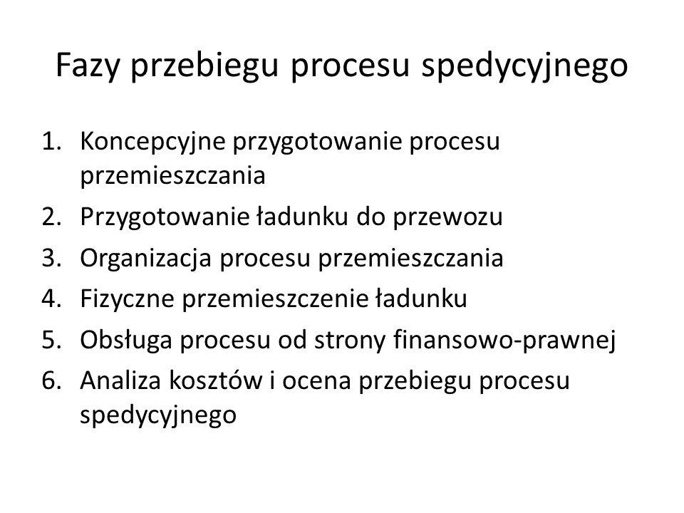 Fazy przebiegu procesu spedycyjnego 1.Koncepcyjne przygotowanie procesu przemieszczania 2.Przygotowanie ładunku do przewozu 3.Organizacja procesu prze