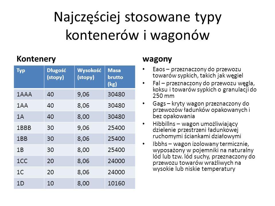Najczęściej stosowane typy kontenerów i wagonów Kontenery TypDługość (stopy) Wysokość (stopy) Masa brutto (kg) 1AAA409,0630480 1AA408,0630480 1A408,00