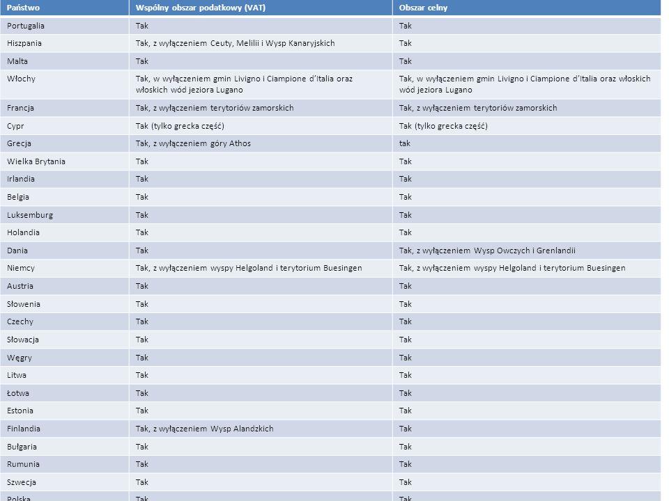 Obszar celny UE PaństwoWspólny obszar podatkowy (VAT)Obszar celny PortugaliaTak HiszpaniaTak, z wyłączeniem Ceuty, Melilii i Wysp KanaryjskichTak MaltaTak WłochyTak, w wyłączeniem gmin Livigno i Ciampione d'Italia oraz włoskich wód jeziora Lugano FrancjaTak, z wyłączeniem terytoriów zamorskich CyprTak (tylko grecka część) GrecjaTak, z wyłączeniem góry Athostak Wielka BrytaniaTak IrlandiaTak BelgiaTak LuksemburgTak HolandiaTak DaniaTakTak, z wyłączeniem Wysp Owczych i Grenlandii NiemcyTak, z wyłączeniem wyspy Helgoland i terytorium Buesingen AustriaTak SłoweniaTak CzechyTak SłowacjaTak WęgryTak LitwaTak ŁotwaTak EstoniaTak FinlandiaTak, z wyłączeniem Wysp AlandzkichTak BułgariaTak RumuniaTak SzwecjaTak PolskaTak