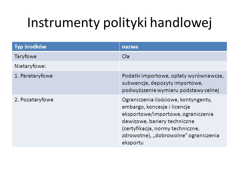 Instrumenty polityki handlowej Typ środkównazwa TaryfoweCła Nietaryfowe: 1. ParataryfowePodatki importowe, opłaty wyrównawcze, subwencje, depozyty imp