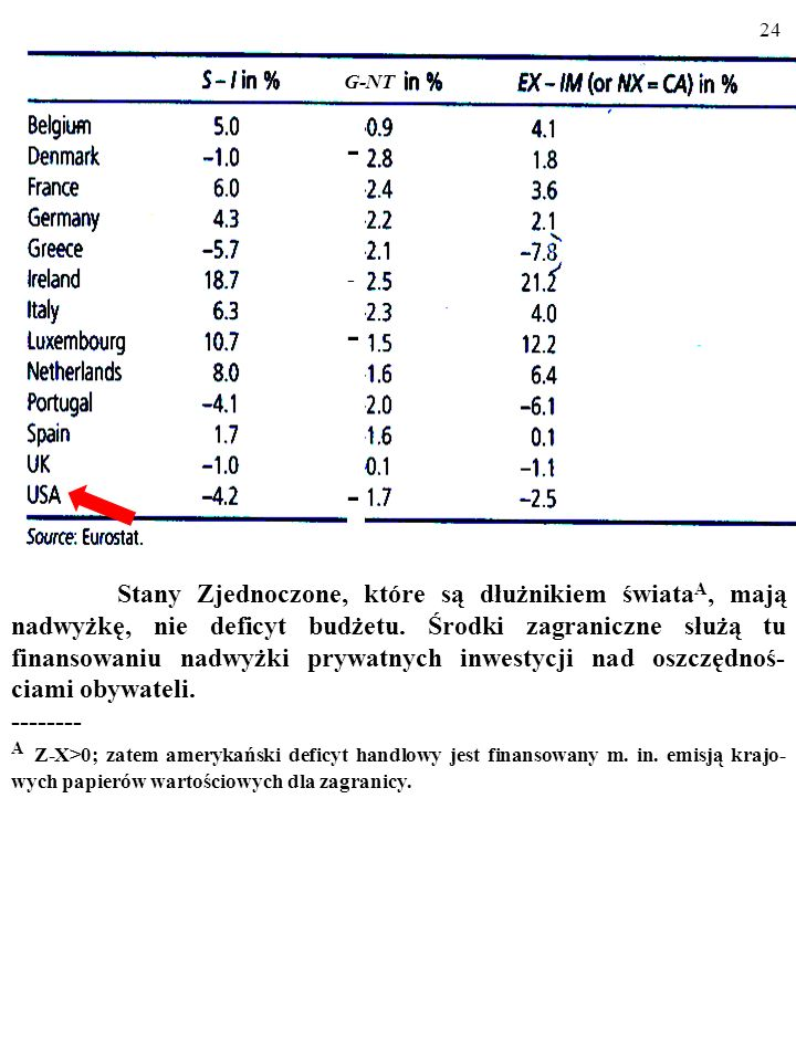 23 A co powiesz o Francji i Hiszpanii. Jak kraje te finansowały deficyt budżetowy.