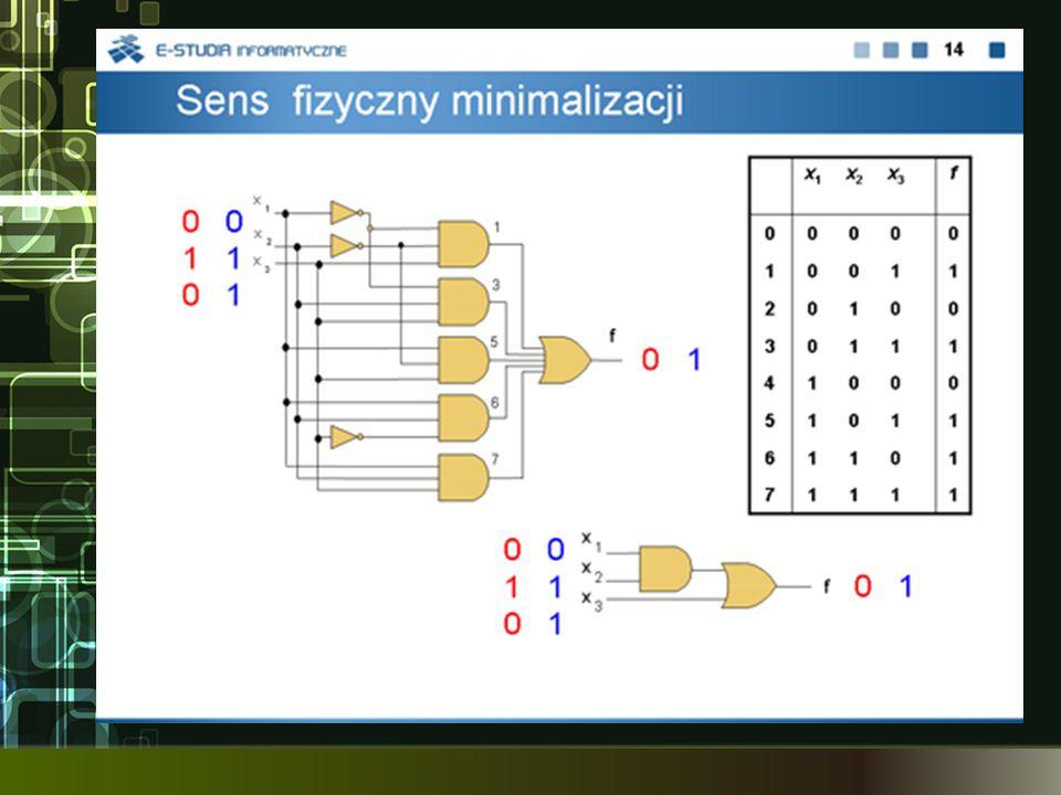Minimalizacja form boolowskich Proces przekształcania form boolowskich, w celu otrzymania możliwie najprostszych postaci końcowych Kryteria minimalizacji – często wynikają z dążenia do minimalizacji kosztu projektowanego układu Minimalizacja dwupoziomowa typu AND-OR –minimalna forma sumacyjna zawiera minimalną liczbę iloczynów –żaden z iloczynów nie może być zastąpiony przez inny o mniejszej liczbie literałów Podobnie definiuje się minimalizację dwupoziomową typu OR-AND