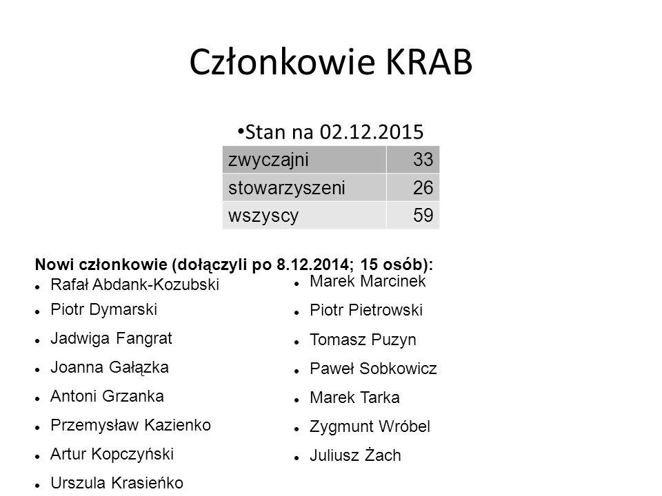Członkowie KRAB Stan na 02.12.2015 zwyczajni33 stowarzyszeni26 wszyscy59 Nowi członkowie (dołączyli po 8.12.2014; 15 osób): Rafał Abdank-Kozubski Piot