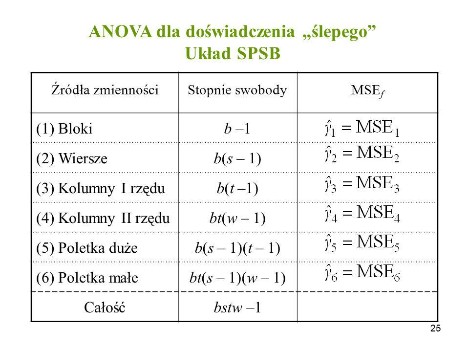 25 Źródła zmiennościStopnie swobody MSE f (1) Blokib –1 (2) Wierszeb(s – 1) (3) Kolumny I rzędub(t –1) (4) Kolumny II rzędubt(w – 1) (5) Poletka dużeb