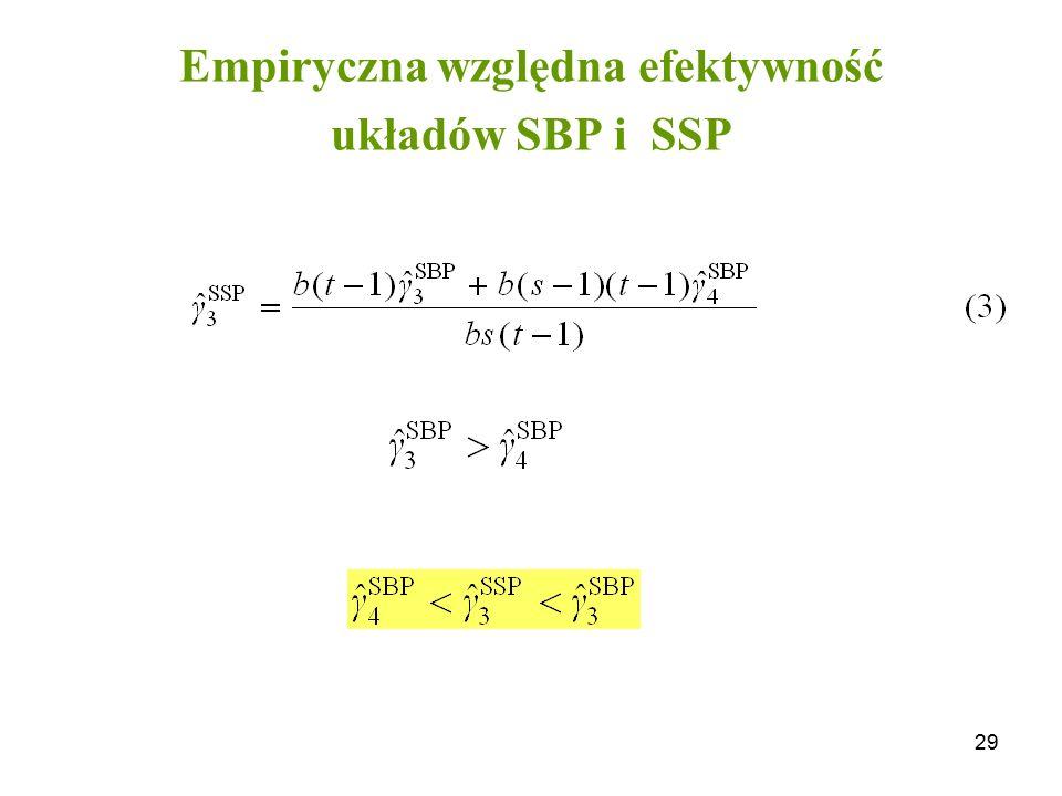 29 Empiryczna względna efektywność układów SBP i SSP