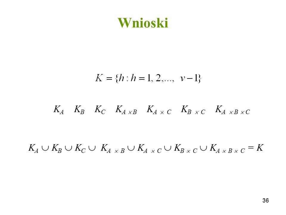 36 Wnioski K A K B K C K A  B K A  C K B  C K A  B  C K A  K B  K C  K A  B  K A  C  K B  C  K A  B  C = K