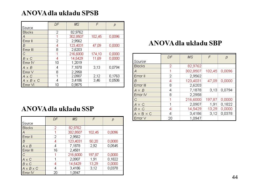 44 ANOVA dla układu SPSB ANOVA dla układu SSP ANOVA dla układu SBP