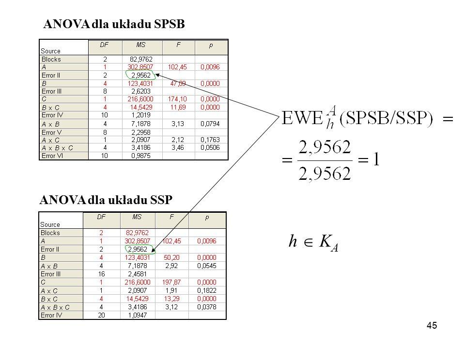45 ANOVA dla układu SPSB ANOVA dla układu SSP h  K A