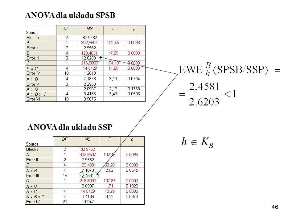 46 ANOVA dla układu SPSB ANOVA dla układu SSP h  K B