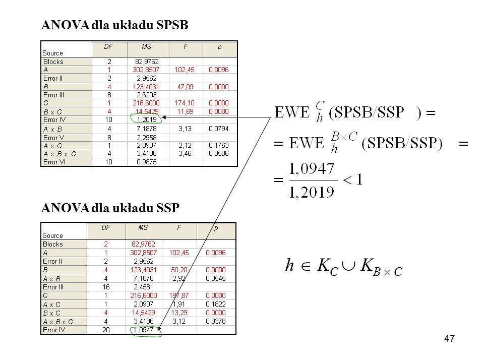 47 ANOVA dla układu SPSB ANOVA dla układu SSP h  K C  K B  C