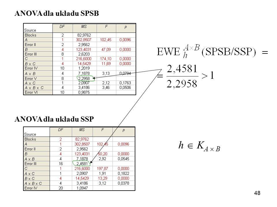 48 ANOVA dla układu SPSB ANOVA dla układu SSP h  K A  B