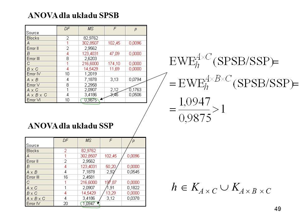 49 ANOVA dla układu SPSB ANOVA dla układu SSP h  K A  C  K A  B  C