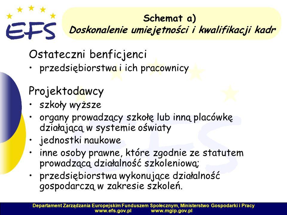 Departament Zarządzania Europejskim Funduszem Społecznym, Ministerstwo Gospodarki i Pracy www.efs.gov.pl www.mgip.gov.pl Schemat a) Doskonalenie umiejętności i kwalifikacji kadr Ostateczni benficjenci przedsiębiorstwa i ich pracownicy Projektodawcy szkoły wyższe organy prowadzący szkołę lub inną placówkę działającą w systemie oświaty jednostki naukowe inne osoby prawne, które zgodnie ze statutem prowadzącą działalność szkoleniową; przedsiębiorstwa wykonujące działalność gospodarczą w zakresie szkoleń.