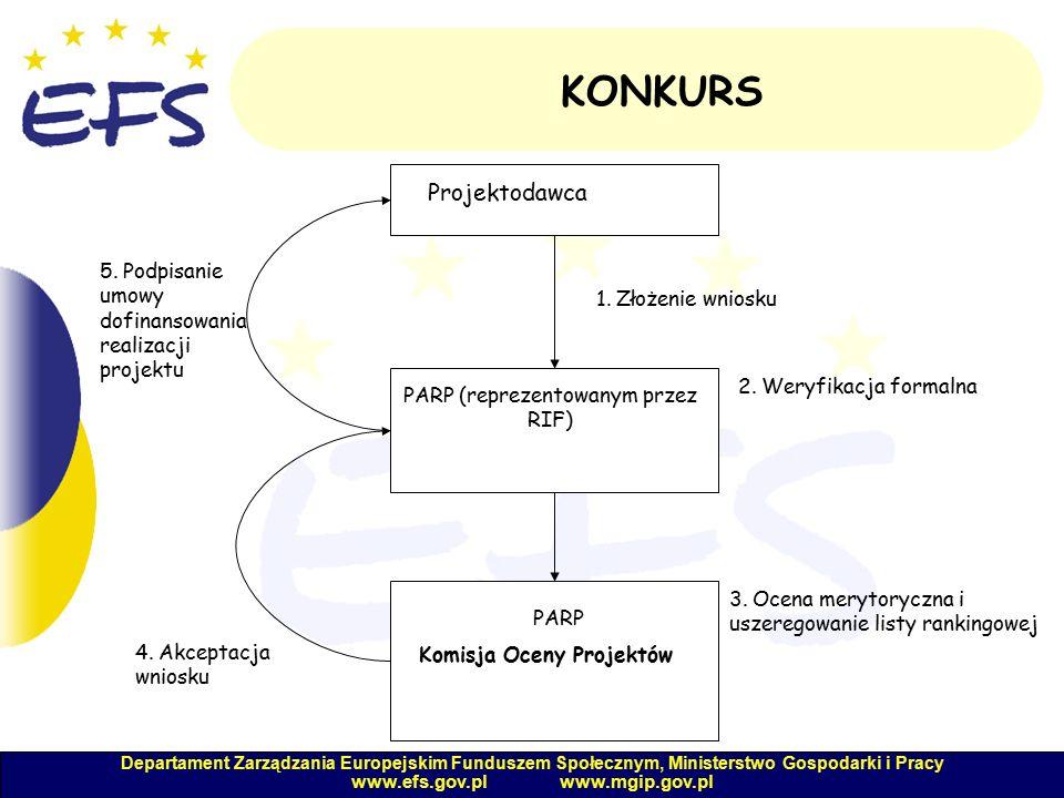 Departament Zarządzania Europejskim Funduszem Społecznym, Ministerstwo Gospodarki i Pracy www.efs.gov.pl www.mgip.gov.pl 5.